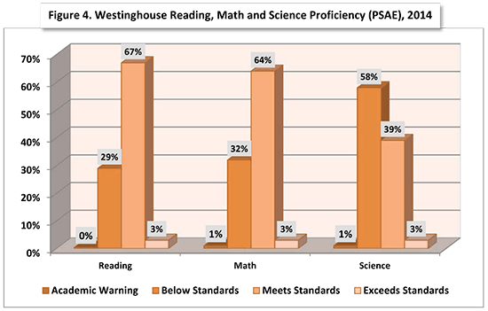 sehs 2015 Westinghouse fig4