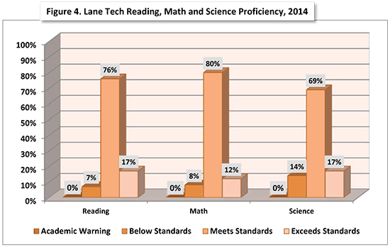 sehs 2015 laneTech fig4