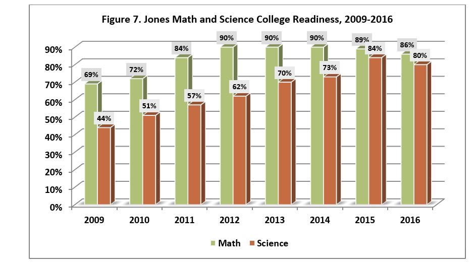 act 27 at 7th grade percentile
