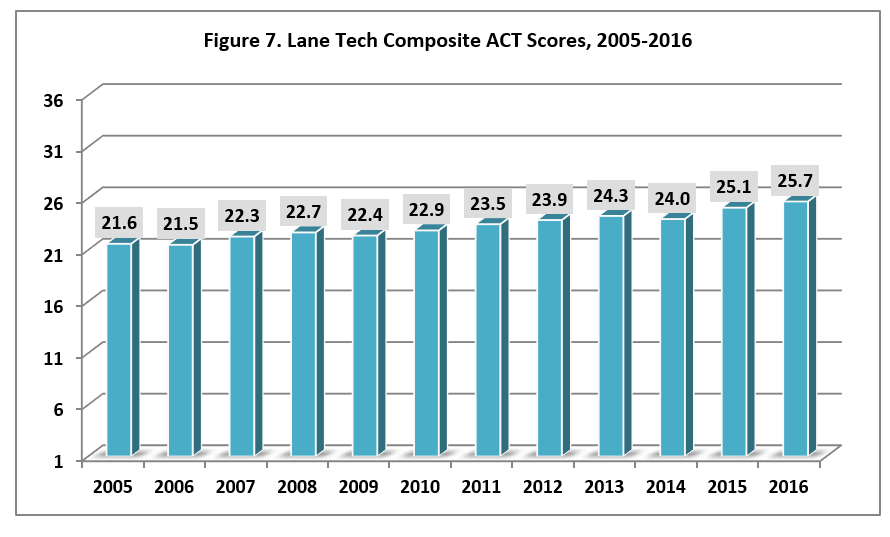 Lane Tech College Preparatory High School - SelectivePrep